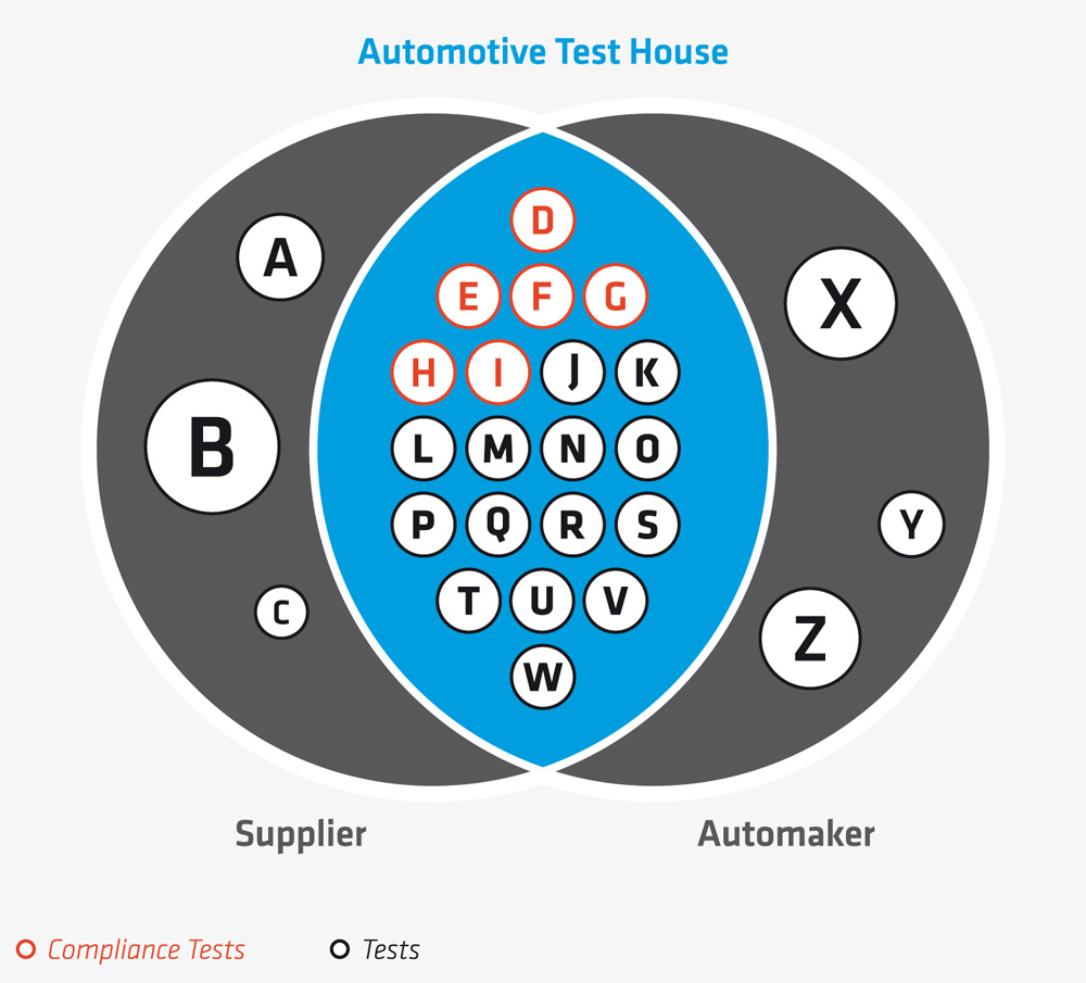 Automotive Test House as a Service